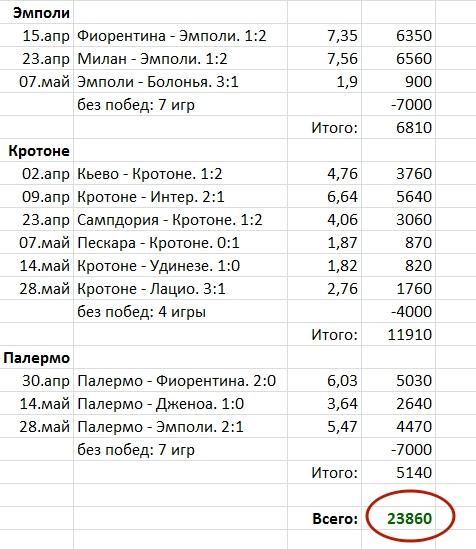 """Ставки на слабые команды. Серия """"А"""", сезон 2016-17"""