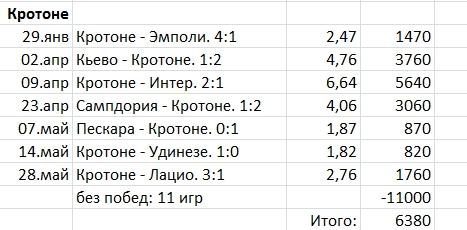 "Ставки на победы ""Кротоне"" в чемпионата Италии сезона 2016-17"